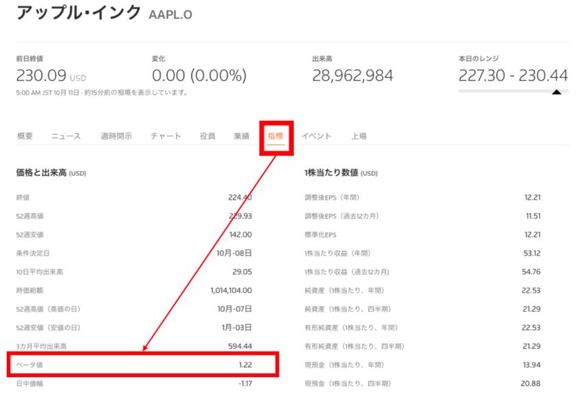 アップルのベータ値