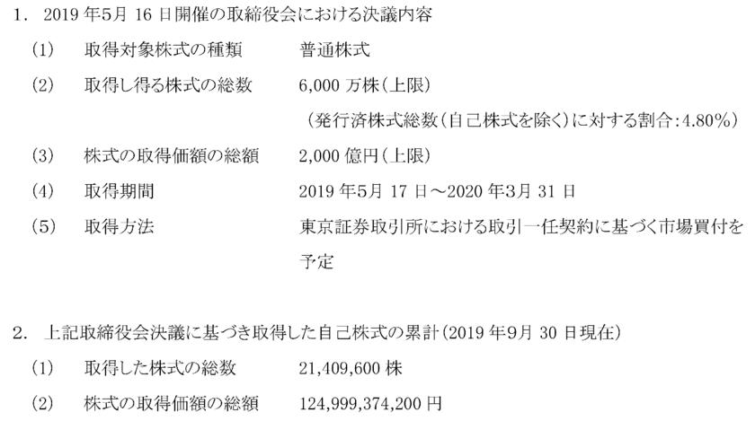 ソニーの自社株買の内容