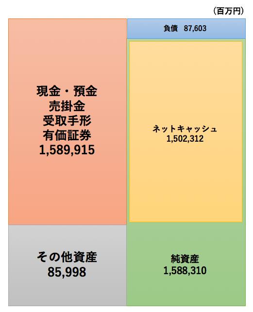 キーエンスの財務諸表