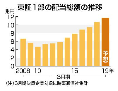 日本の配当金総額
