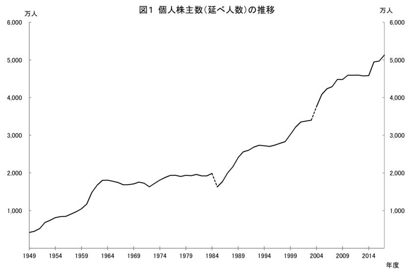 日本の個人株主の数の増加