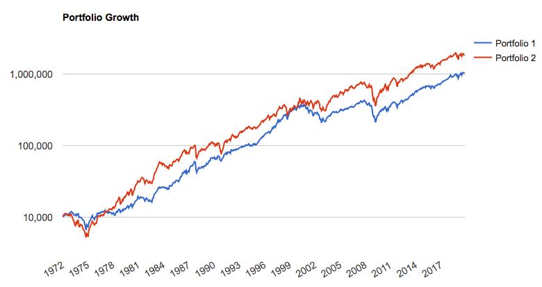 小型株効果の検証