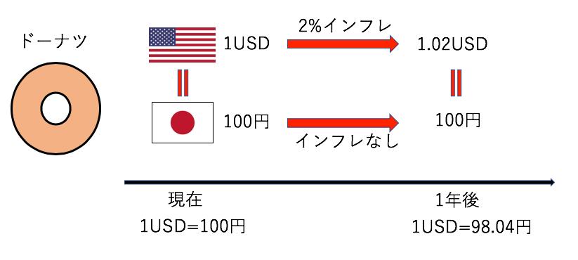 インフレによる通貨価値の減価