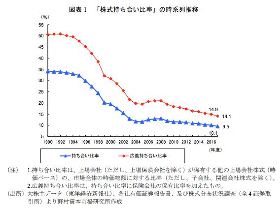 日本の持ち合い比率の推移