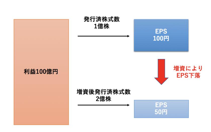 増資によるEPSの下洛