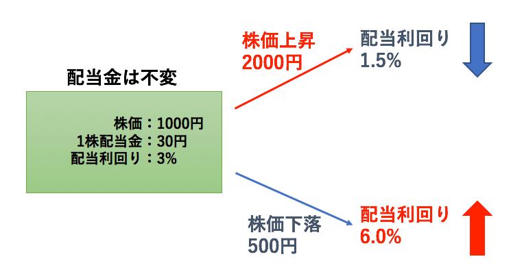 株価と配当利回りの関係