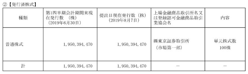 NTTの発行済株式数
