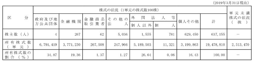 NTTの株主の保有状況
