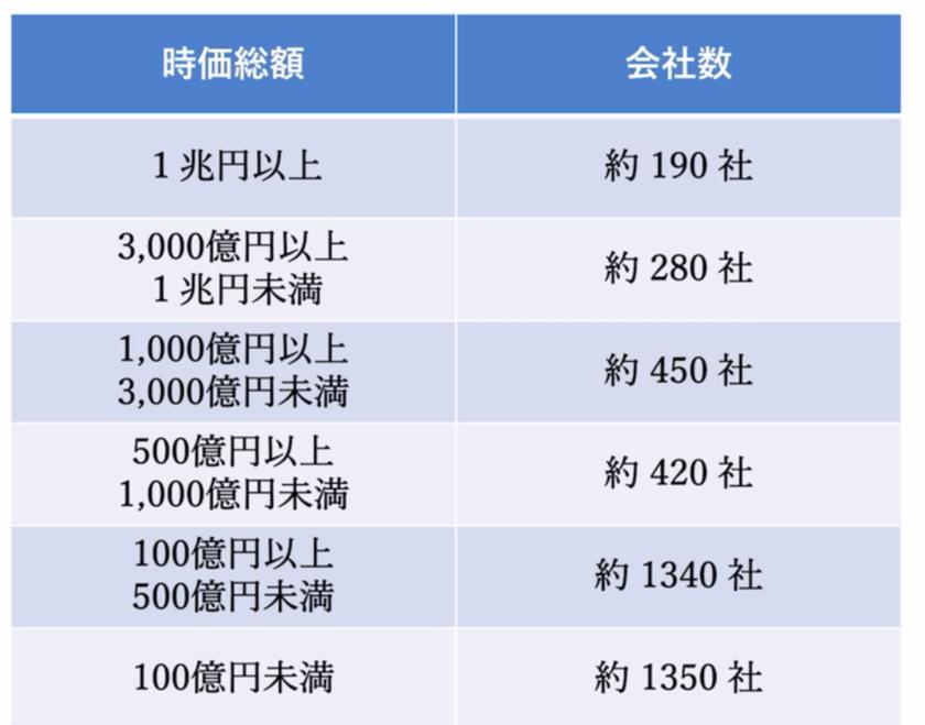 日本の企業の時価総額の分布