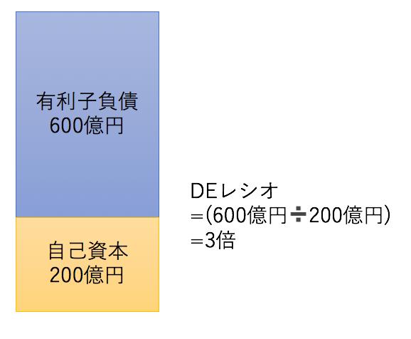 DEレシオの図解