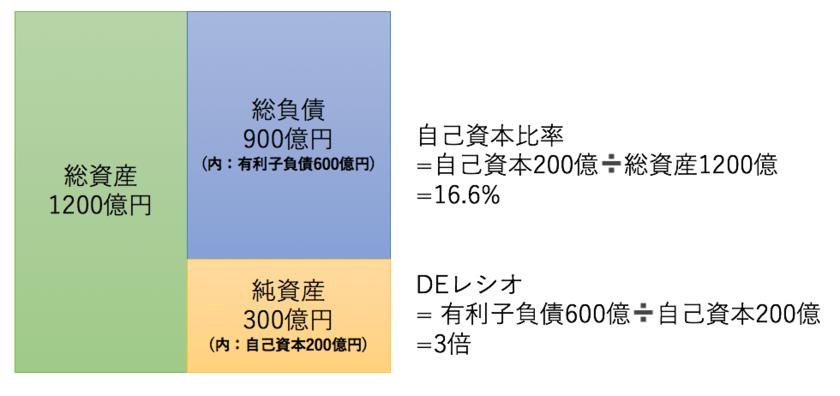 自己資本比率とDEレシオの比較