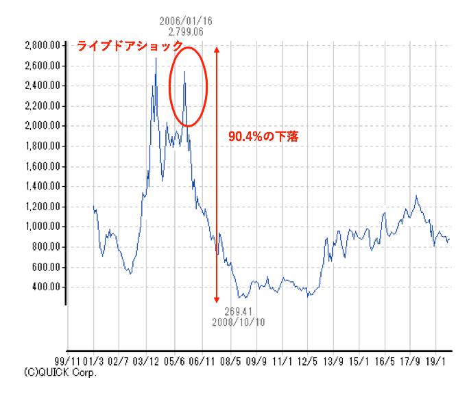 東証マザーズ指数の値動き