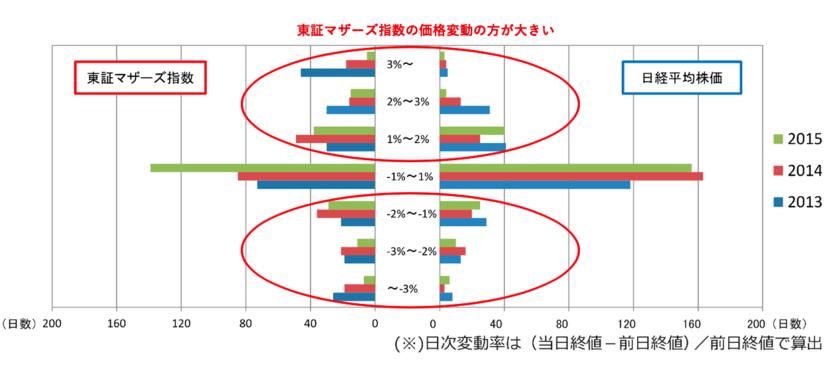 東証マザーズ指数と日経平均の価格変動率の違い