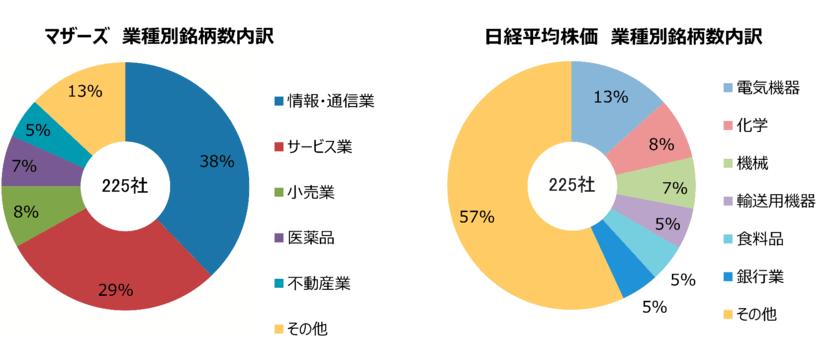 東証マザーズ指数と日経平均株価の業種別構成比率の違い