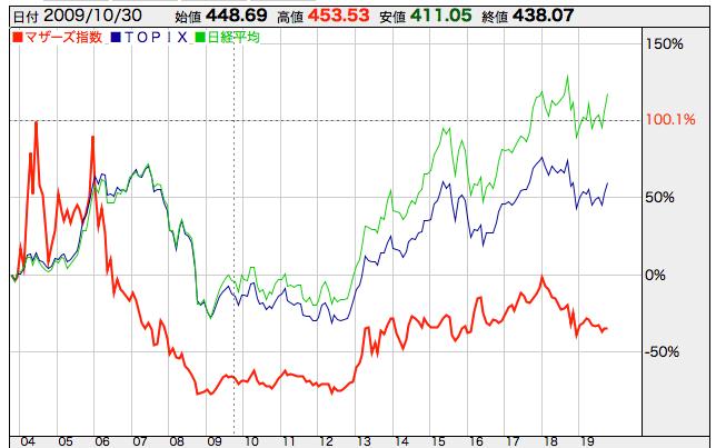 2004年からの東証マザース指数とTOPIXと日経平均株価の違い
