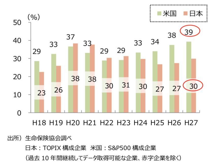 日米の総還元性向の比較