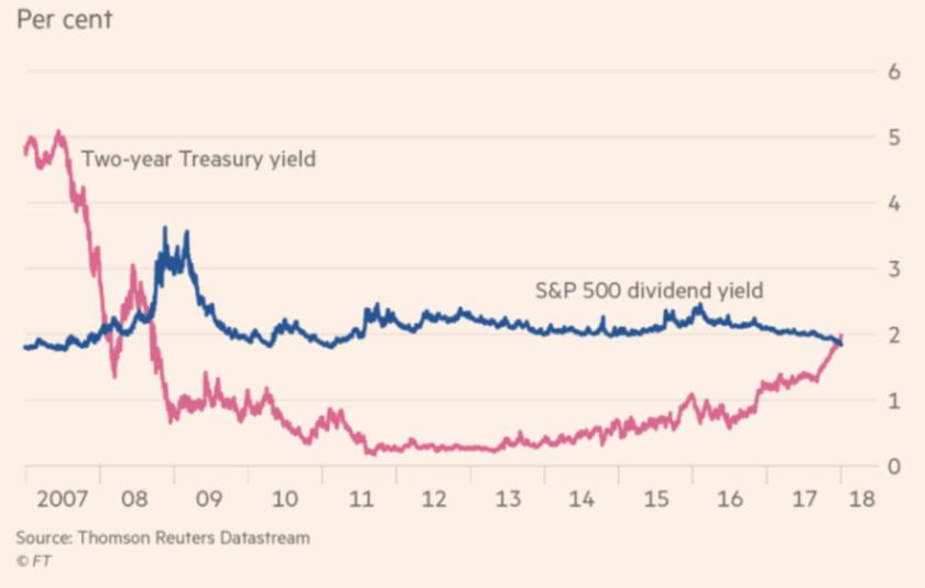S&P500指数の配当利回り