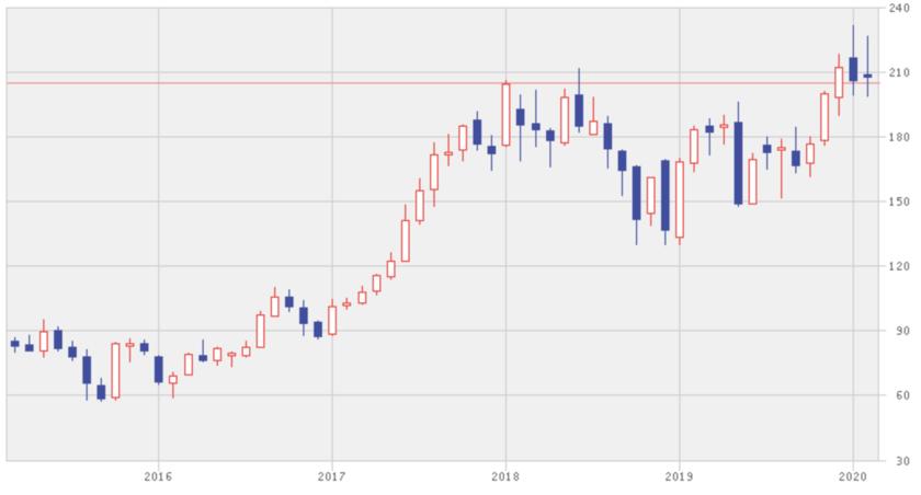 アリババの直近5年間の株価推移