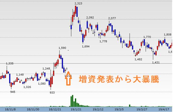 エコモット(3987) 日足チャート