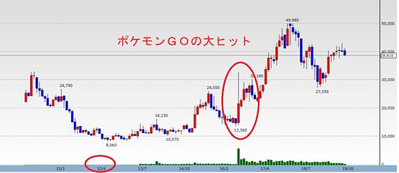 任天堂の過去10年の株価推移