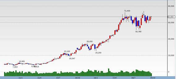 キーエンスの過去10年の株価推移