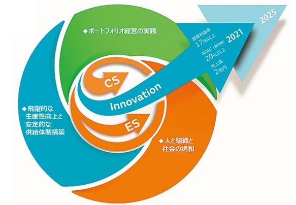 村田製作所の中期経営計画「中期構想 2021」