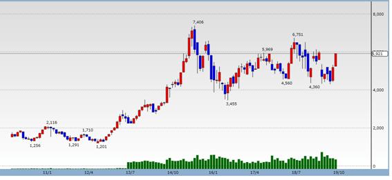 村田製作所(6981)の過去10年の株価推移