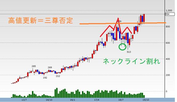 プレステージ・インターナショナル(4290)月足チャート