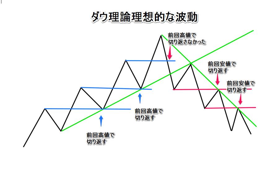 ダウ理論の波形