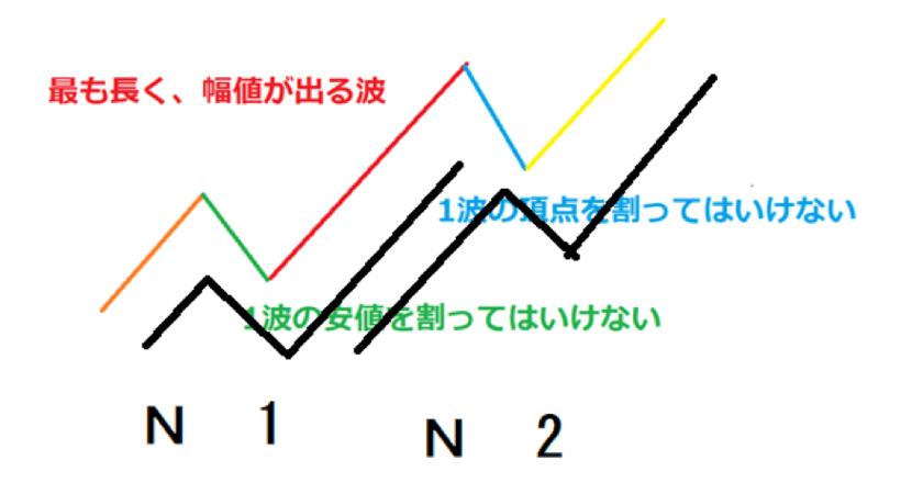 エリオット波動の中の2つのN波動