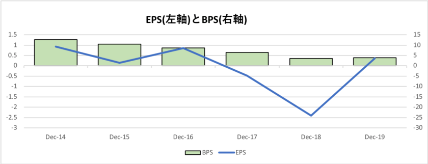 GEのEPSとBPSの推移
