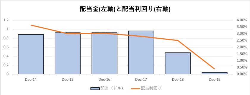 GEの配当金と配当利回りの推移