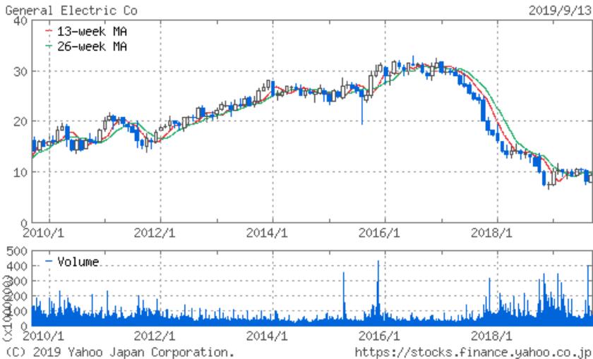 GEの株価推移