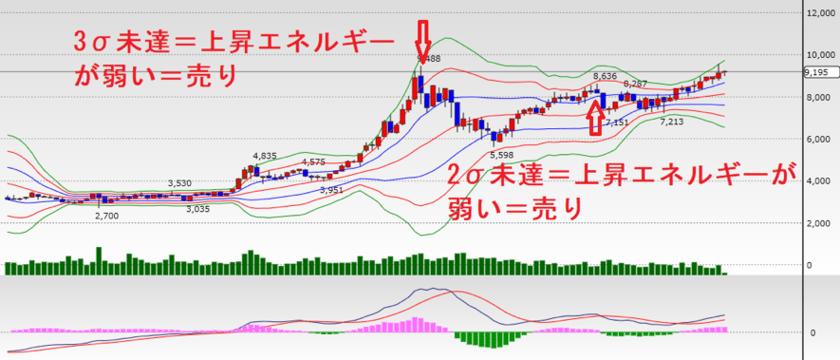 JR西日本の月足チャート