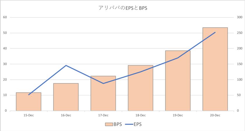 アリババのEPSとBPS