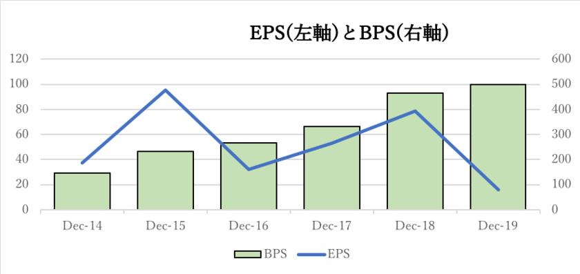 バイドゥのEPSとBPSの推移