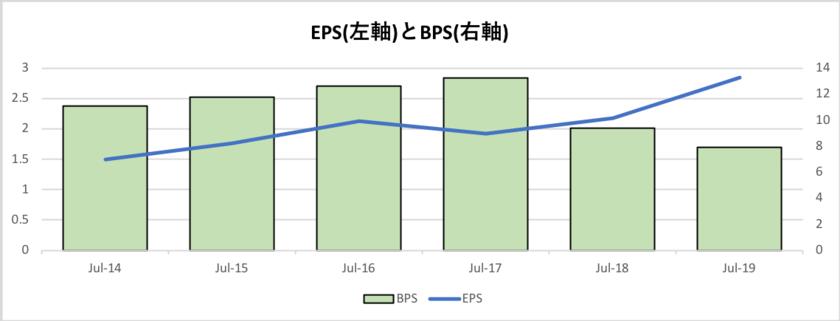 シスコのEPSとEPSの推移