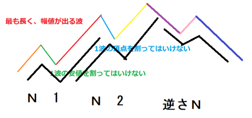 逆のN波動