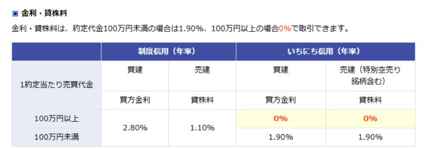 楽天証券の1日信用の手数料