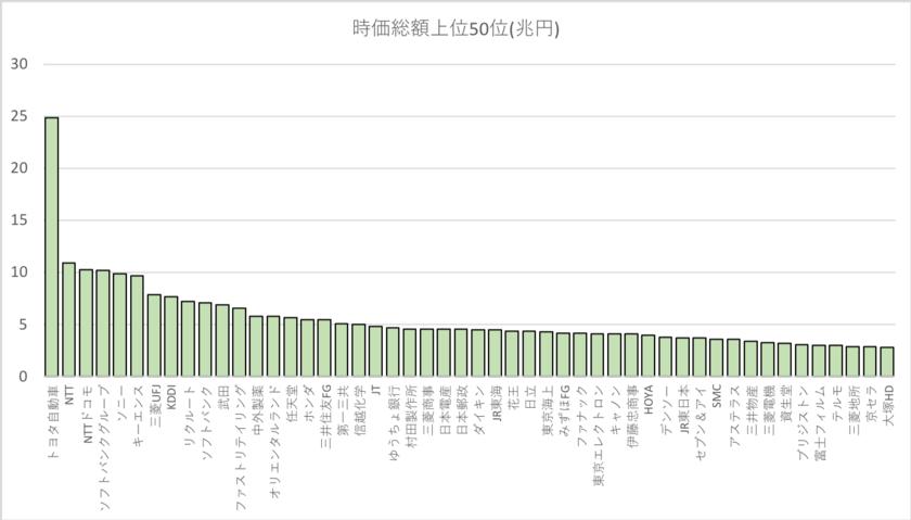 日本の時価総額TOP50