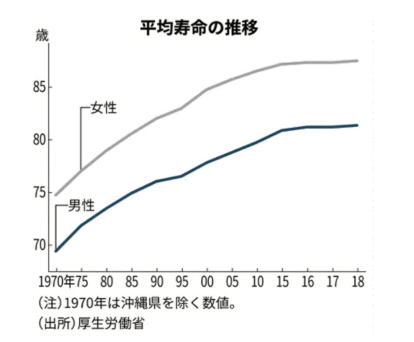 平均寿命、最高を更新 女性87.32歳 男性81.25歳