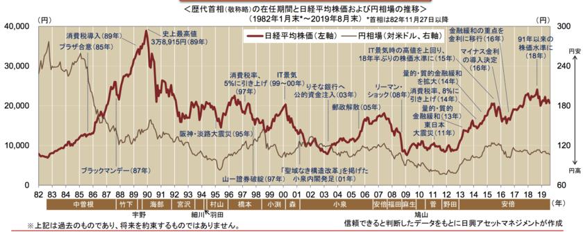 日本の株価と歴代首相