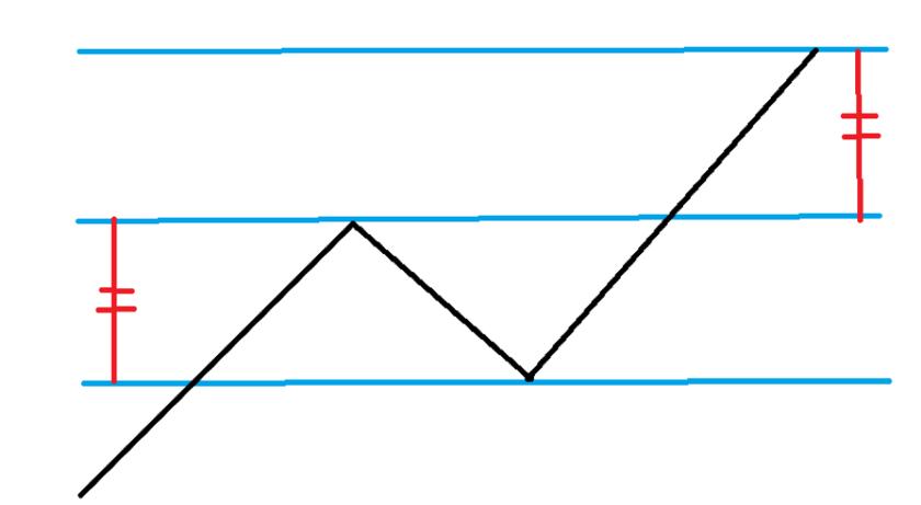 N波動の高値をV計算で算出