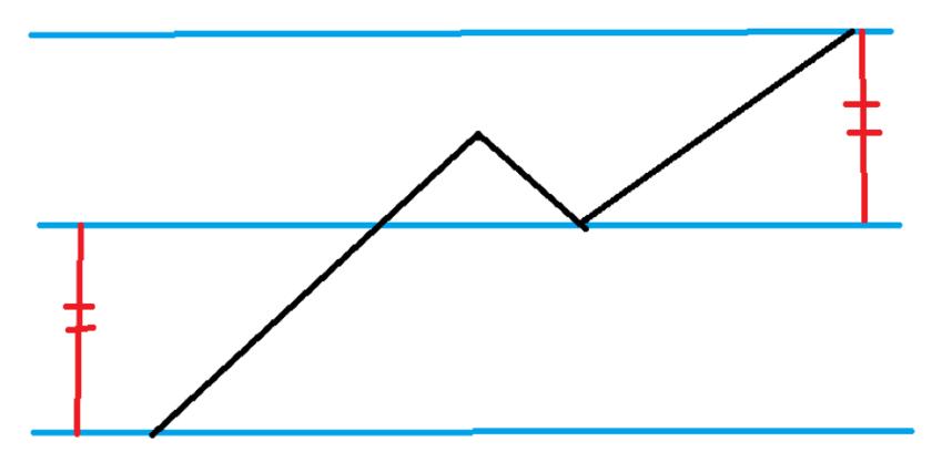 VT値を用いたN波動の高値の計算方法