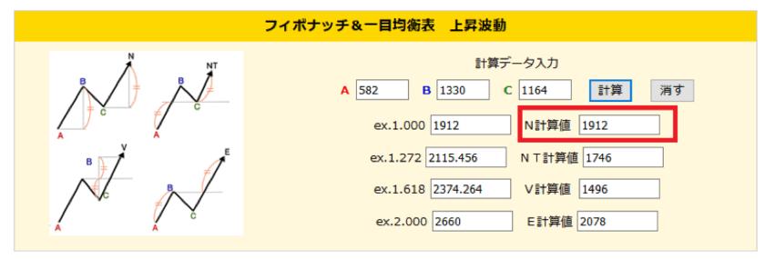 N計算で算出したコロプラの高値