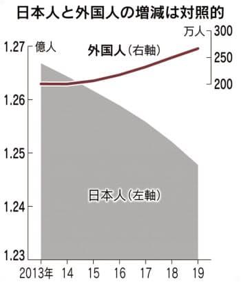 総務省が10日発表した住民基本台帳に基づく2019年1月1日時点の人口動態調査によると、日本人の人口は1億2477万6364人と前年から43万3239人減った。