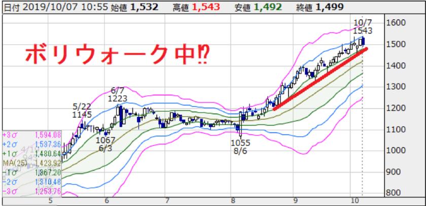 日本管理Cの直近のテクニカルチャート