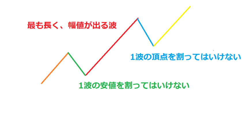 N波動はエリオット波動の一部