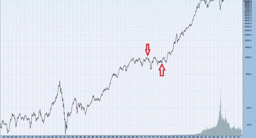 クォンタムファンドの運用期間中のダウ平均株価