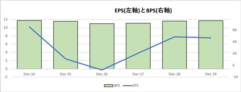 シェブロンのEPSとBPSの推移